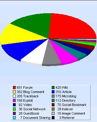 GSA SER Chart