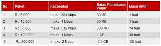 perbandingan tarif internet,daftar harga paket internet,perbandingan paket internet gsm,tarif internet 3, tarif internet xl,tarif internet indosat,daftar paket internet xl