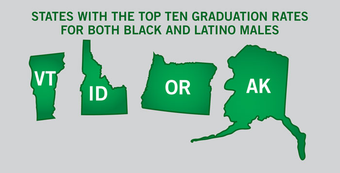 States With The Top Graduation Rates For Both Black & Latino Males