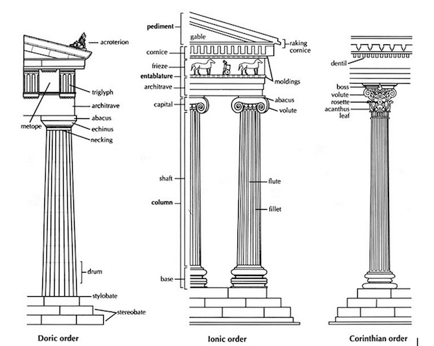 Greek architectural orders