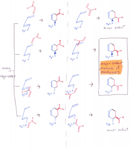Stereochemical Analysis of the Diels-Alder Reaction