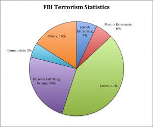 FBITerrorism
