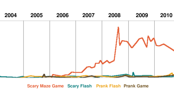 Maze Game Popularity Graph