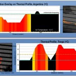 Graphs showing a Material of Interest (MOI) classification overlay on a thermal profile of pumice rafts in two different locations. Red indicates a high concentration of pumice while black indicates the absence of pumice. The pumice raft in Argentina shows a negative temperature anomaly where the pumice is cooler than the surrounding water, whereas the raft in Tonga shows a positive temperature anomaly where the pumice is warmer than the surrounding water. The NASA and USGS Landsat 7 images show the location of the cross sections that were used to measure the temperature.