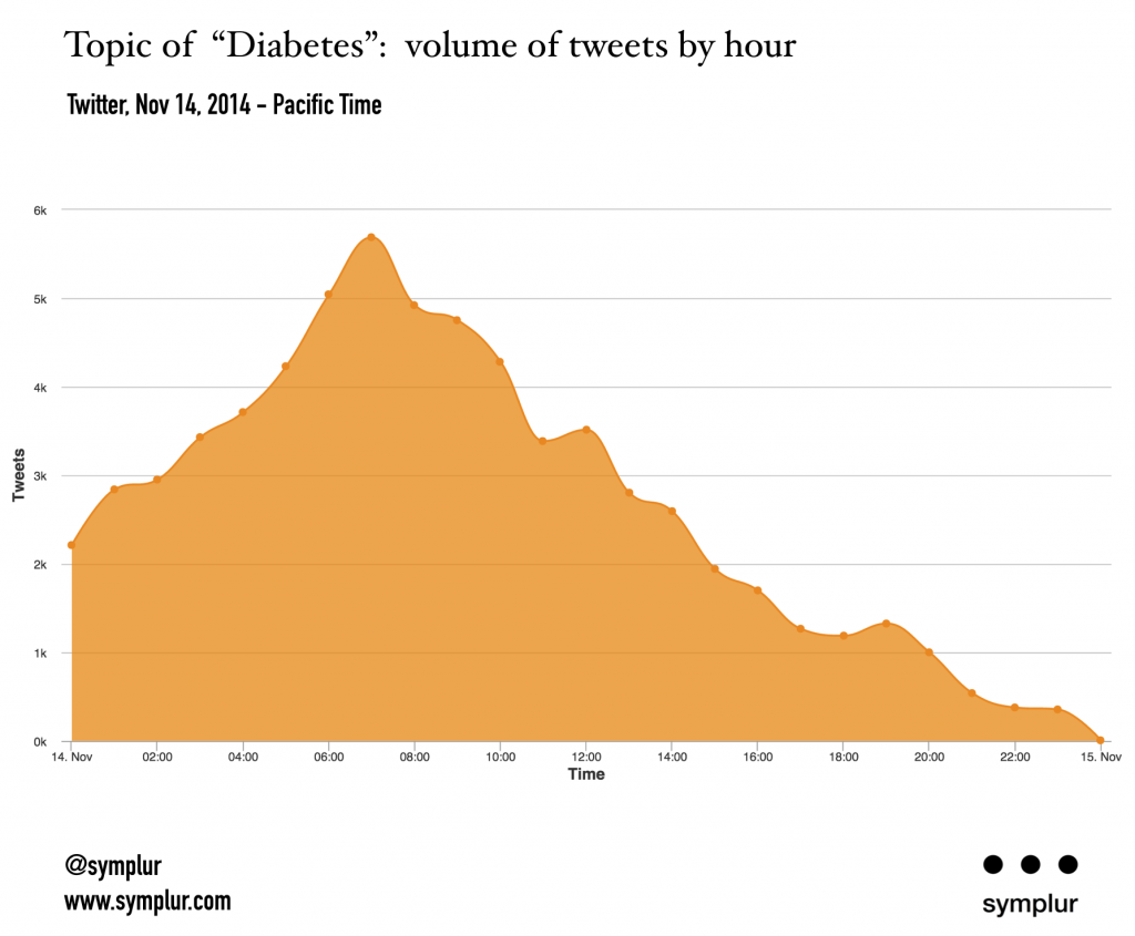 "Topic of ""diabetes"": volume of tweets per hour, Nov. 14, 2014"