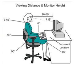 Union Ergonomics - Viewing Distance and Monitor Height