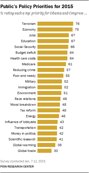 Public's Policy Priorities for 2015