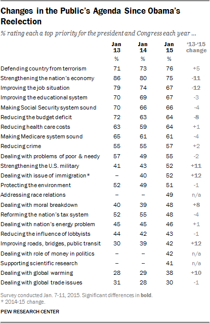 Changes in the Public's Agenda Since Obama's Reelection