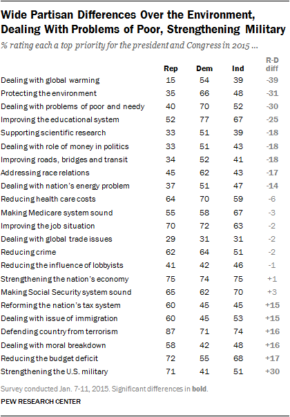 Wide Partisan Differences Over the Environment, Dealing With Problems of Poor, Strengthening Military