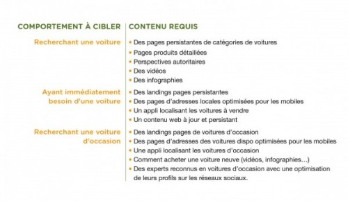 formation content marketing seo friendly