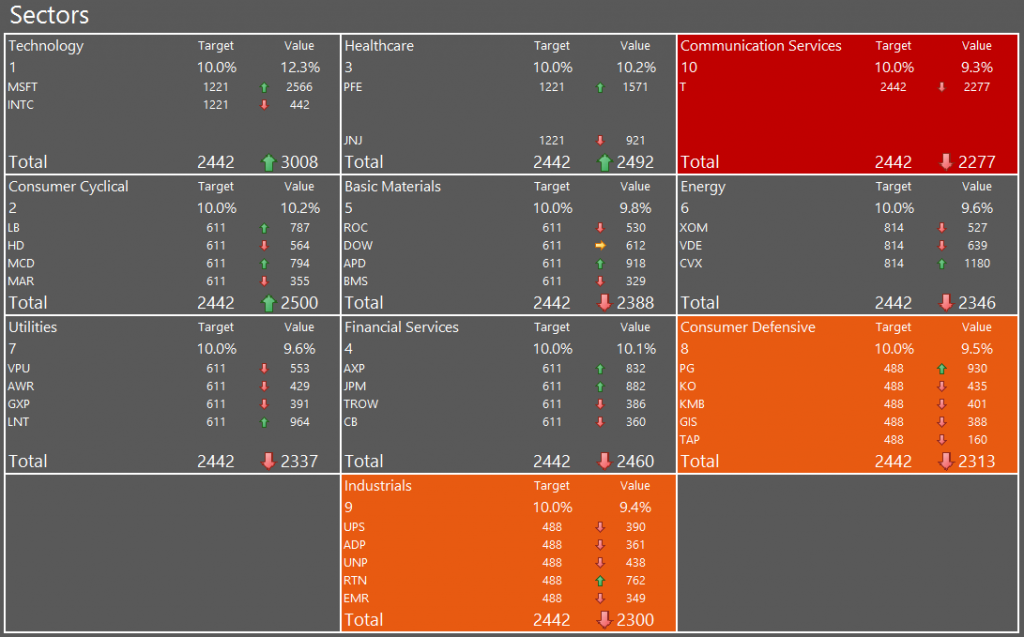 My portfolio as of 03 October showing the Communications sector as the lowest weight, followed by Industrials and Consumer Defensive.