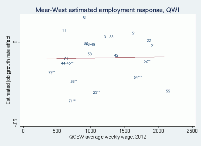 Scatter plot of Meer and West QWI estimated industry employment effects against QCEW average weekly wage, 2012