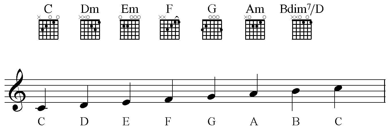 Chords_in_C_major_for_Guitar