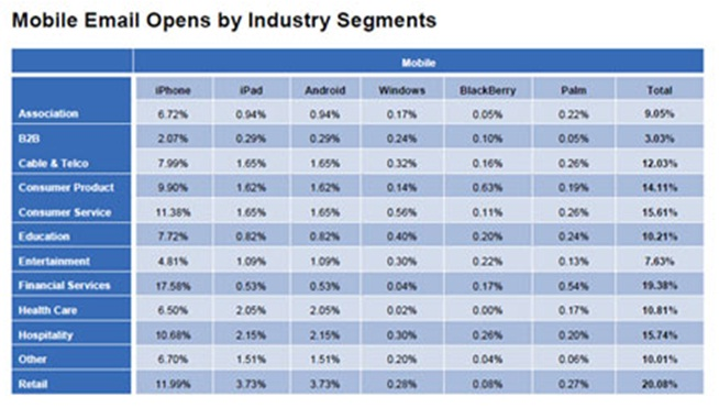 Mobile-Email-Opens-by-Industry-Segments