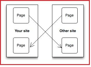 xây dựng liên kết ngược - one way links