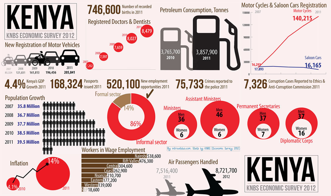 Infographic about Kenya