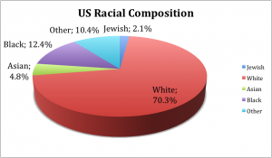 Racial Percentages In US