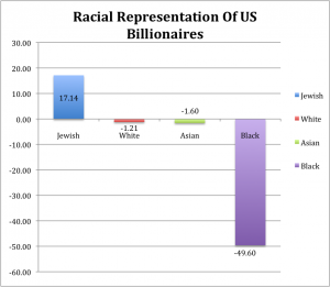 Race of US Billionaires