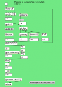 sonification algorithmic composition maxmsp
