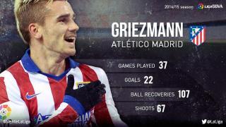 Antoine Griezmann: his 2014/15 season in the Liga BBVA