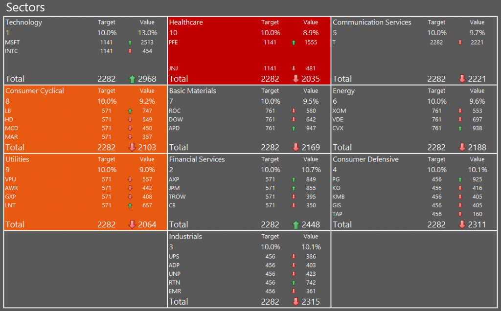 My portfolio as of 24-Aug-2014, grouped by sector showing the Healthcare sector as lowest weight with 8.9%, followed by Utilities and Consumer Cyclical.