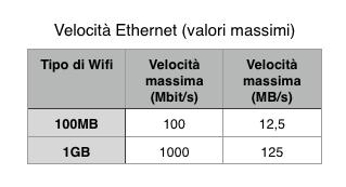 ethernet_speed