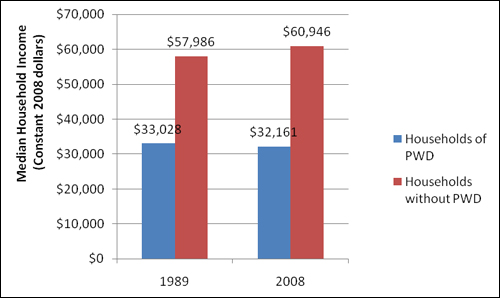 Figure 4 compares median household income in 1989 and 2008. -- The median household income in 1989 for households of PWD was $33,028.  In the same year, the median household income for households without PWD was $57,986.  -- The median household income in 2008 for households of PWD was $32,161. In the same year, the median household income for households without PWD was $60,946