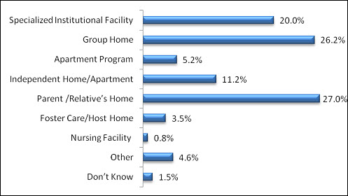 Bar chart comparing the percentage of total (11,429) survey participants by community-based setting type. The types and percentages are: Specialized Institutional Facility – 20%; Group Home – 26.2%; Apartment Program – 5.2%; Independent Home/Apartment – 11.2%; Parent/ Relative's Home – 27%; Foster Care/Host Home – 3.5%; Nursing Facility – 0.8%; Other – 4.6%; and Don't Know – 1.5%.