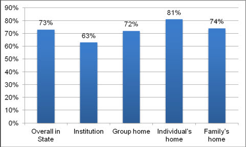 This bar chart shows that, overall, 73 percent of respondents reported having friends and caring relationships with people other than support staff and family members. People living in their own home were most likely to have these relationships (81%) compared with people living in their family's home (74%) or a group home (72%). People housed in institutions were least likely to have friends or other unpaid relationships (63%).