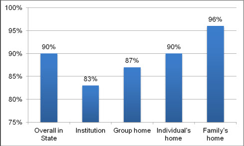 This bar chart shows that, overall, 90 percent of respondents reported that they like where they live. People living in their family's home were most likely to like their housing situation (96%) compared with people living in their own home (90%) or a group home (87%). People housed in institutions were least likely to like where they live (83%).