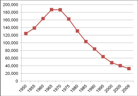 This is a line chart showing the average daily census of people with ID/DD in large state ID/DD facilities. In 1950, the average daily census was 124,000. This number rose steadily until 1967, when it reached 195,000. It has been decreasing consistently since that time but at a slowing rate of decrease. In 2008, the average daily census of people with DD/ID in institutions was 32,909.