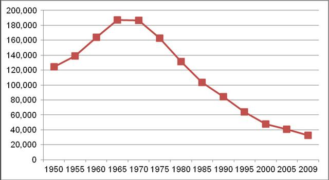 Line chart showing the average daily census of people with ID/DD in large state ID/DD facilities. In 1950, the average daily census was 124,000. This number rose steadily until 1967, when it reached 195,000. It has been decreasing consistently since that time, but at a slowing rate of decrease. In 2009, the average daily census was 32,909.