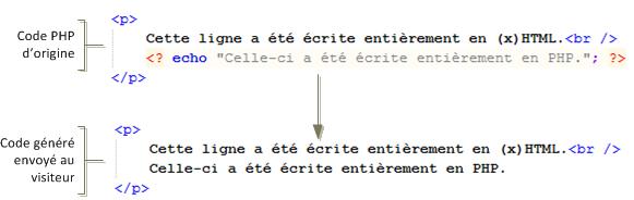 Génération de HTML avec echo