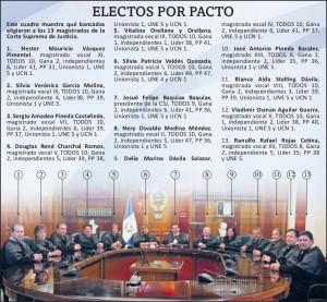 """Infografia 300x277 CSJ advierte que """"no tolerará injerencias"""" nacionales o extranjeras nacionales"""