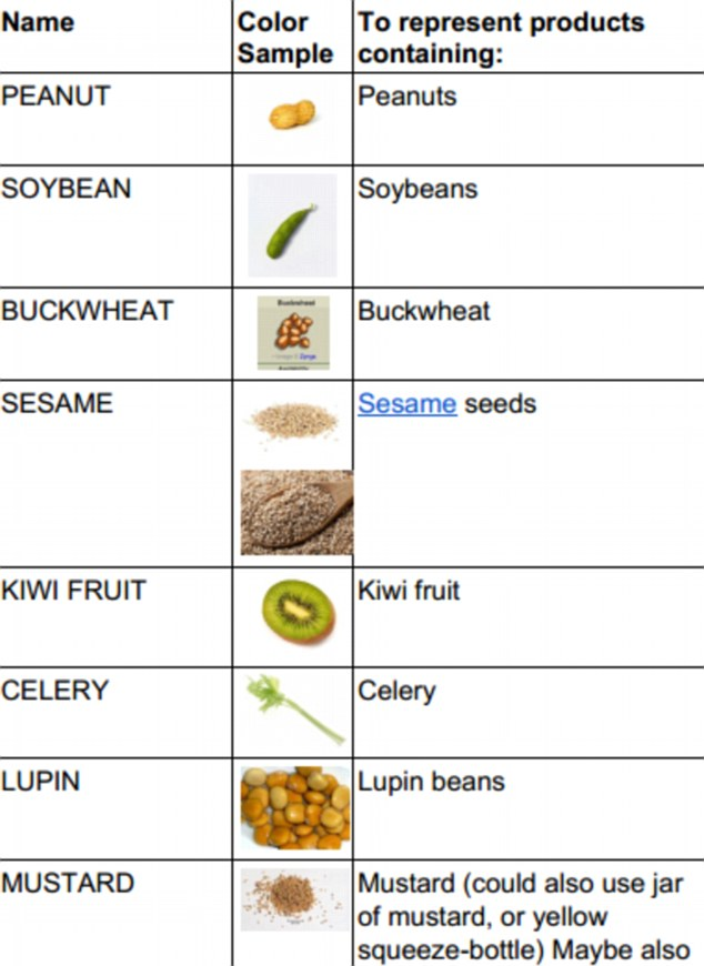 A Google engineer in Japan has submitted a proposal to add icons for peanuts, kiwis and buckwheat (pictured above) among others, to the list of official emoji