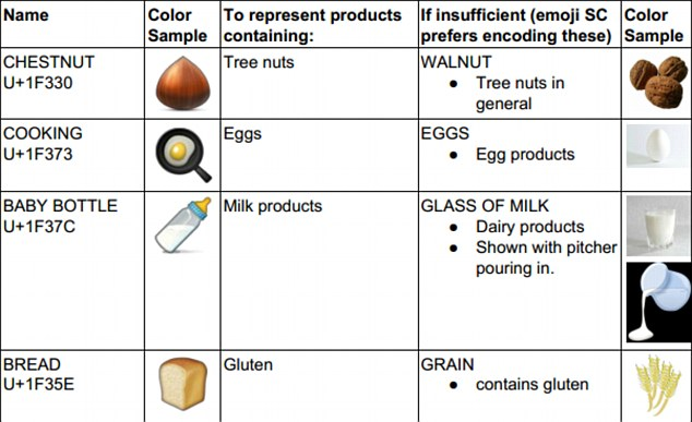 The proposal says: 'Emoji should cover characters representing major food allergens.' This chart shows suggestions of current emoji (second column from the left) that could be used to show allergies, but they are described as 'weal alternatives' to more preferable images (far right column)
