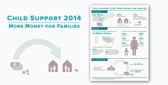 Title: Child Support: More Money for Families, Image of dollar bills flowing to families