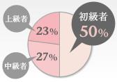 英会話50%以上が初心者