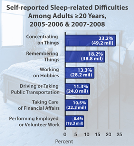 Chart: Self-reported Sleep-related Difficulties Among Adults ≥20 Years, 2005-2006 & 2007-2008. 23.2% (49.2 mil) concentrating on things; 18.2% (38.8 mil) remembering things; 13.3% (28.2 mil) working on hobbies; 11.3% (24.0 mil) driving or taking public transportation; 10.5% (22.3 mil) taking care of financial affairs; 8.6% (18.3 mil) performing employed or volunteer work.