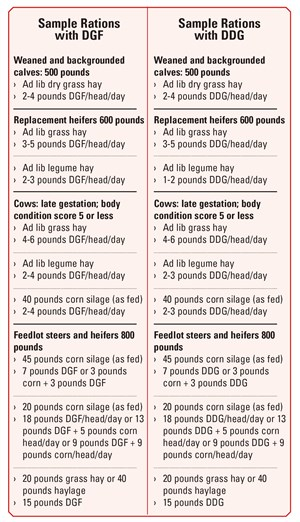 table of sample feeds and quantities