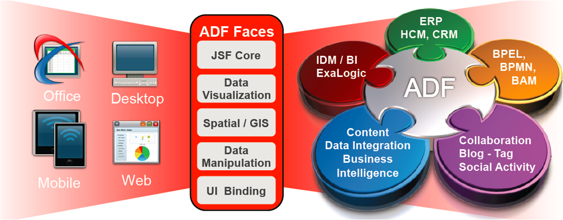 How to Become a Pro in Oracle ADF