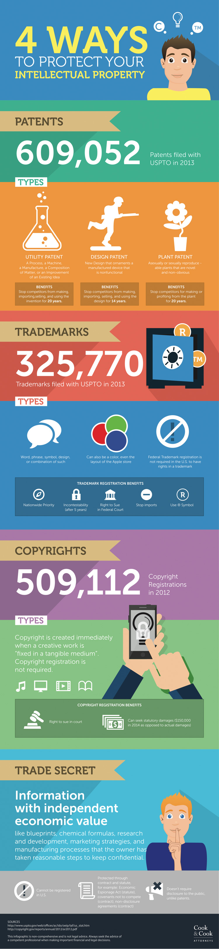Intellectual Property, Have a Brilliant Idea? How to Keep it Safe. (Infographic)