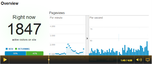 TV impact on web traffic - after 1 minute