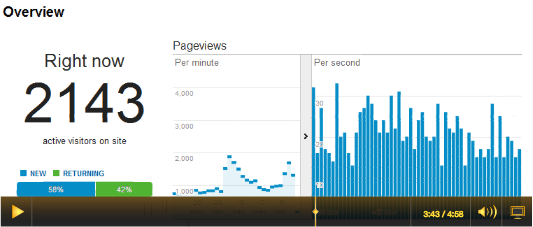 TV impact on web traffic - after 3 minutes