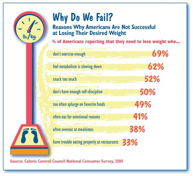 Reasons Why Americans are Not Successful at Maintaining Their Desired Weight