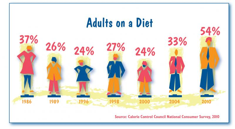 Dieting Figures chart