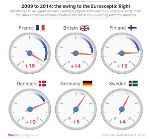 Swing to Eurosceptics Source: YouGov