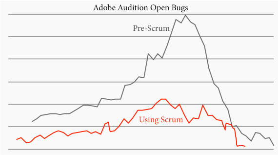 audition-bug-counts-after-scrum