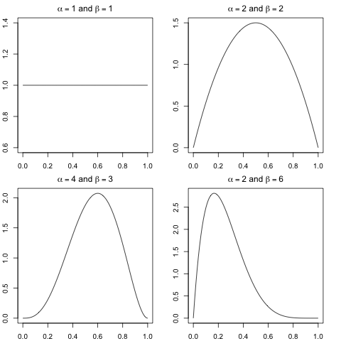 from http://www.mailund.dk/wp-content/uploads/2009/08/beta-distributions.png
