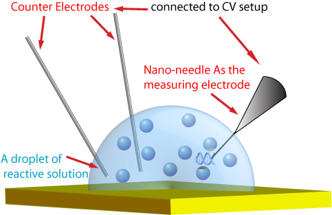 Electrochemical detection